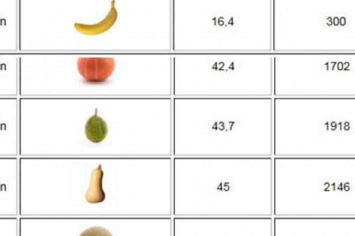 Bảng Theo Dõi Chỉ Số Chiều Cao, Cân Nặng Của Thai Nhi Theo Từng Tuần Tuổi